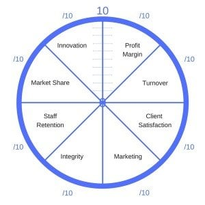 Wheel of Business