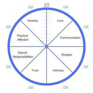 Wheel of Relationship