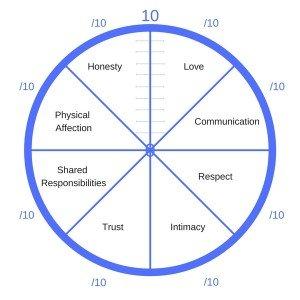 Wheel of Relationship